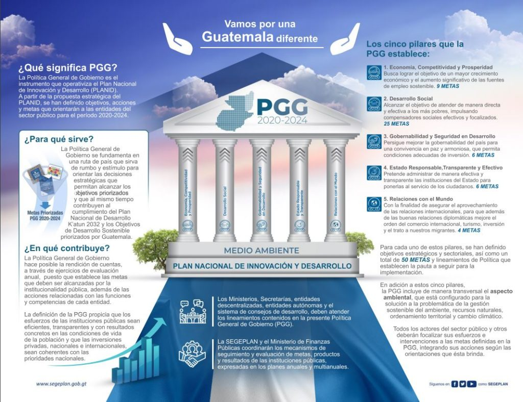 PGG 20202024